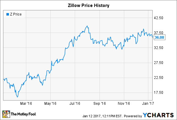 why data is powering growth at zillow group inc the