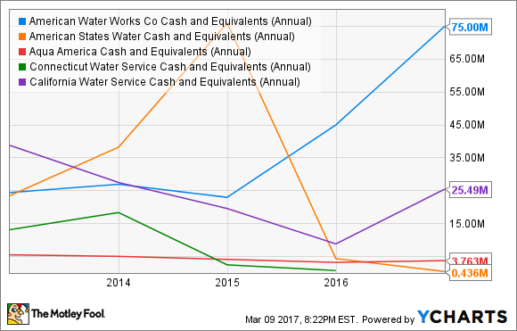 AWK Cash and Equivalents (Annual) Chart