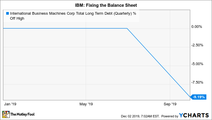 IBM Total Long Term Debt (Quarterly) Chart