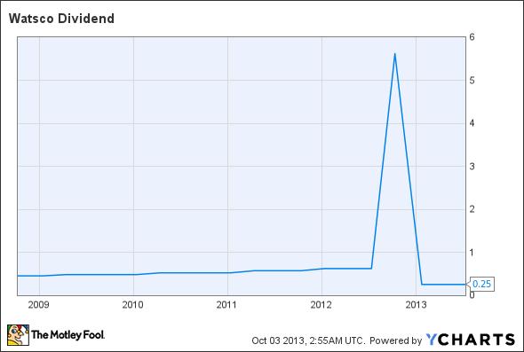 WSO Dividend Chart
