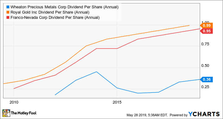 WPM Dividend Per Share (Annual) Chart