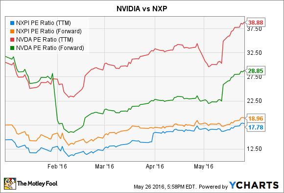 NXPI PE Ratio (TTM) Chart