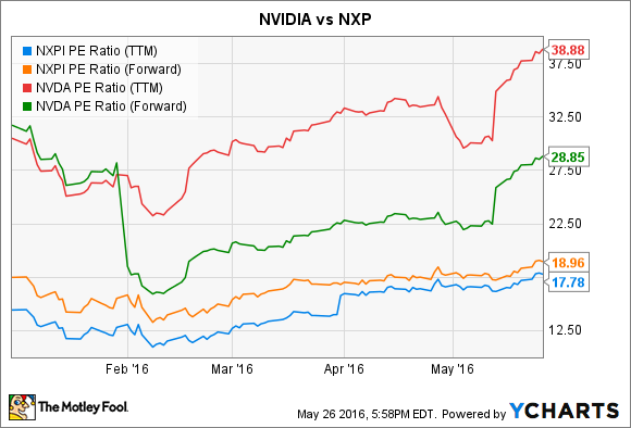 Better Buy NVIDIA Corporation Vs NXP Semiconductors The Motley Fool Mesmerizing Nxpi Stock Quote