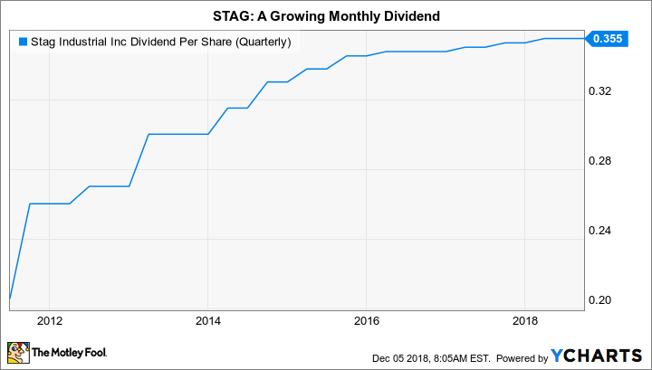 STAG Dividend Per Share (Quarterly) Chart