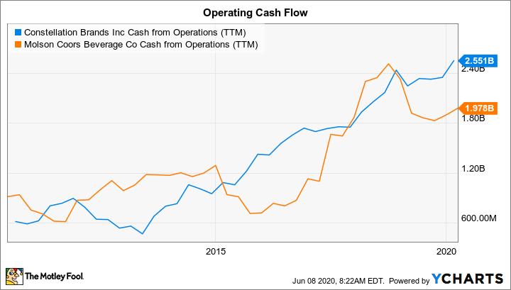 STZ Cash from Operations (TTM) Chart