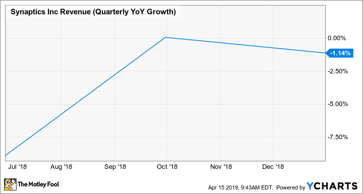 SYNA Revenue (Quarterly YoY Growth) Chart