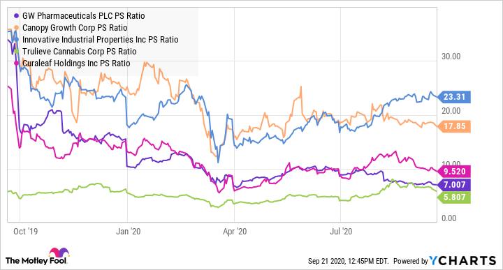 GWPH PS Ratio Chart