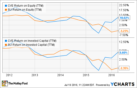 CVE Return on Equity (TTM) Chart