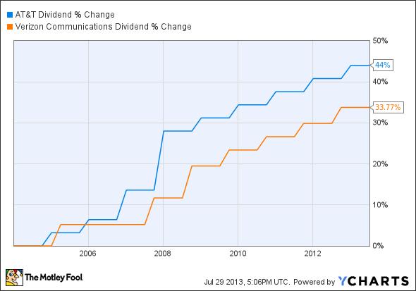 T Dividend Chart