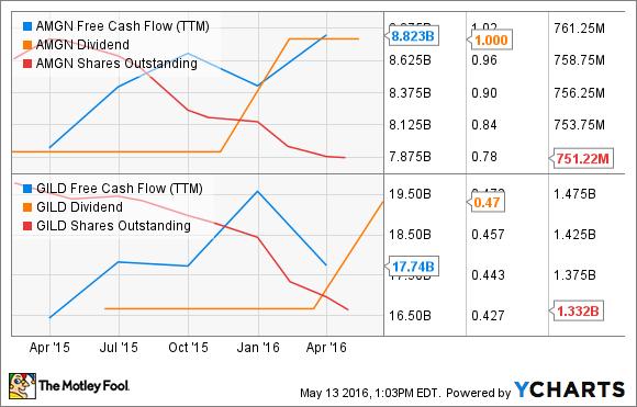 AMGN Free Cash Flow (TTM) Chart