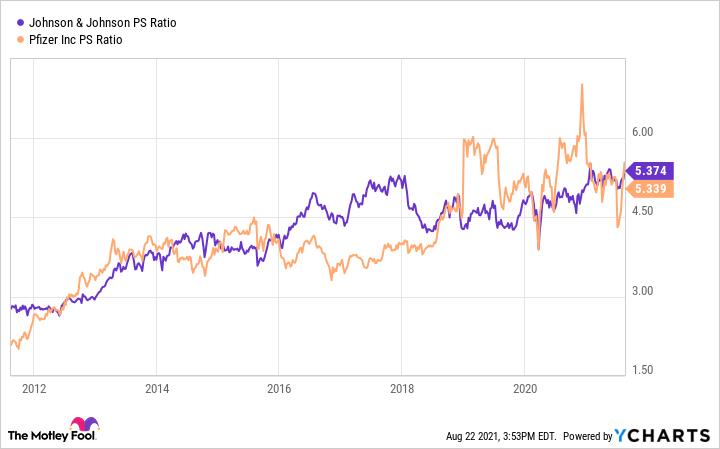 JNJ PS Ratio Chart