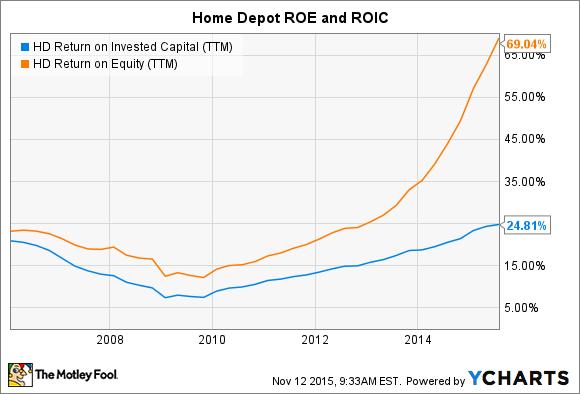 HD Return on Invested Capital (TTM) Chart