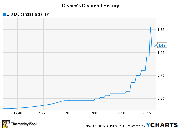 DIS Dividends Paid (TTM) Chart