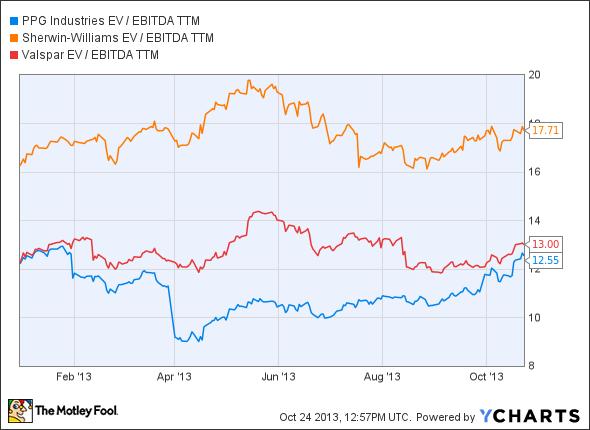PPG EV / EBITDA TTM Chart