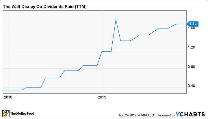 DIS Dividends Paid (TTM) Chart