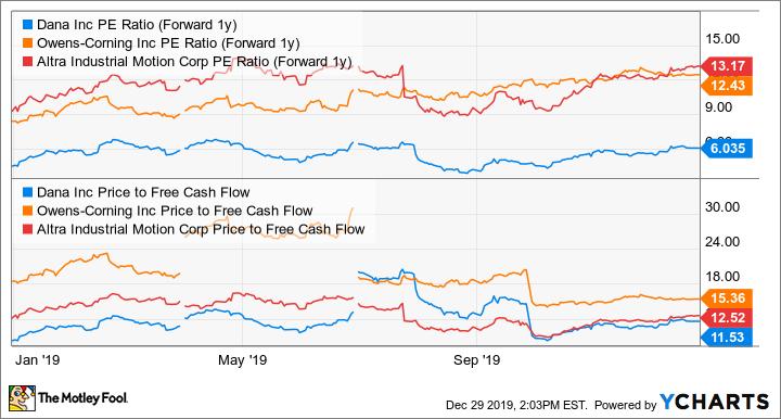 DAN PE Ratio (Forward 1y) Chart