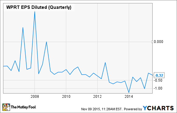 WPRT EPS Diluted (Quarterly) Chart
