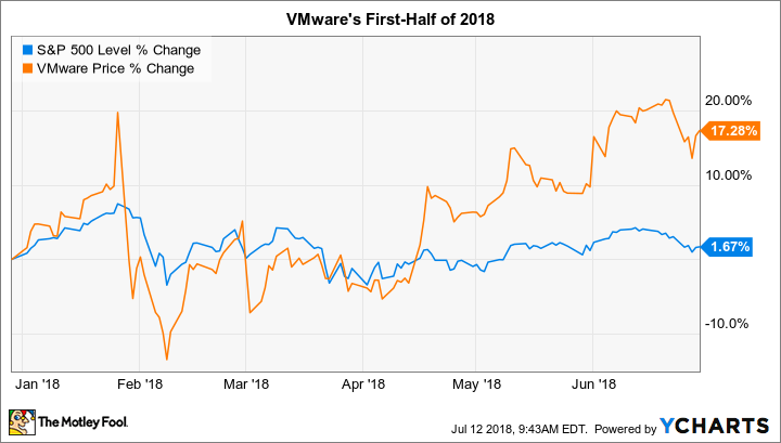 Why Vmware Stock Has Gained 17 So Far In 2018 Nasdaq