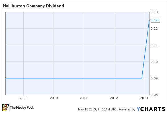 HAL Dividend Chart