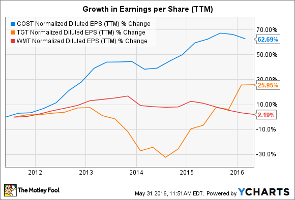 COST Normalized Diluted EPS (TTM) Chart