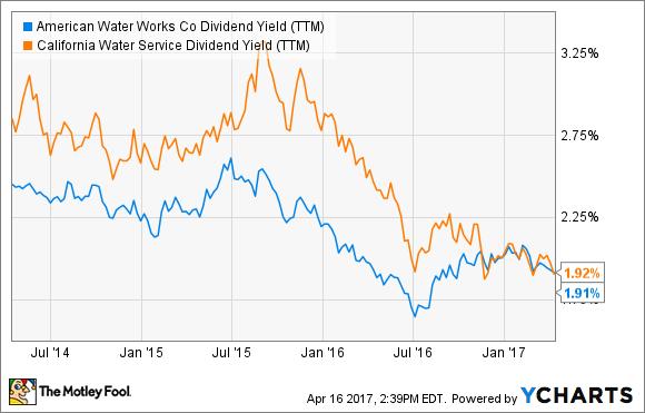 AWK Dividend Yield (TTM) Chart