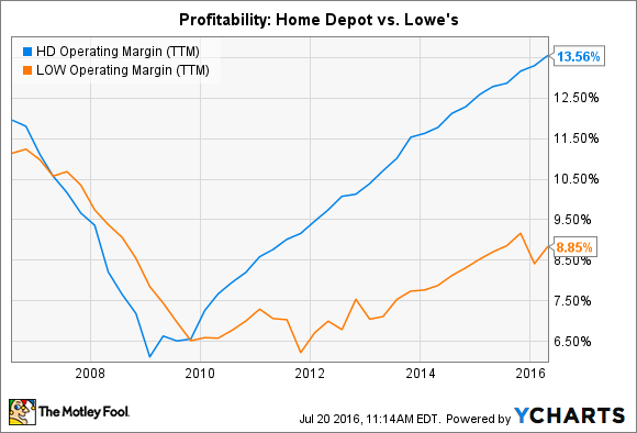 HD Operating Margin (TTM) Chart