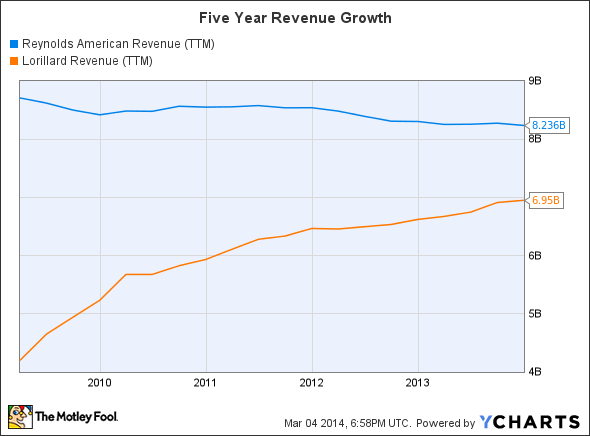 RAI Revenue (TTM) Chart