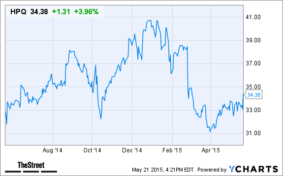 Hewlett Packard Hpq Stock Gains In After Hours Trading On Earnings