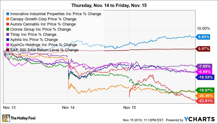 IIPR Price Chart