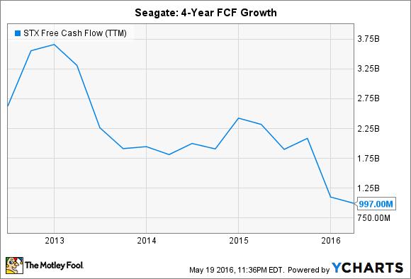 STX Free Cash Flow (TTM) Chart