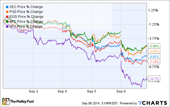 XEC Price Chart