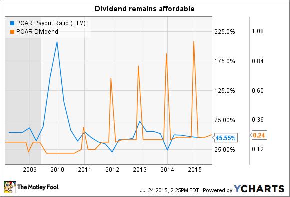 PCAR Payout Ratio (TTM) Chart