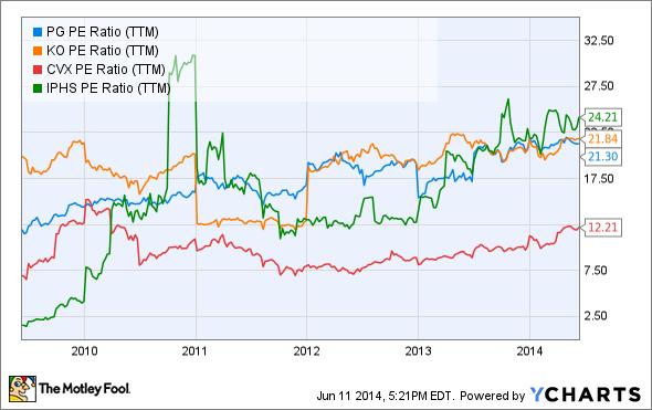 PG PE Ratio (TTM) Chart