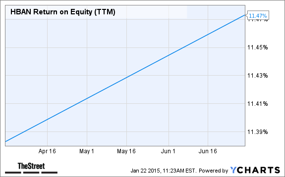HBAN Return on Equity (TTM) Chart