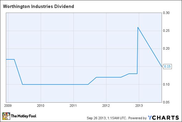 WOR Dividend Chart