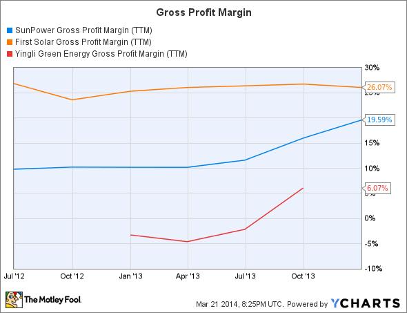 SPWR Gross Profit Margin (TTM) Chart