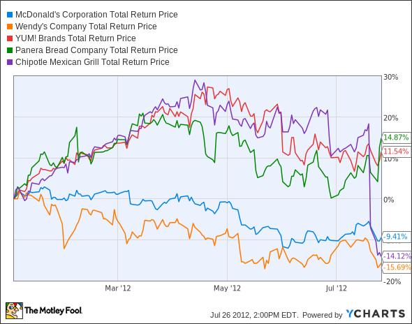 MCD Total Return Price Chart