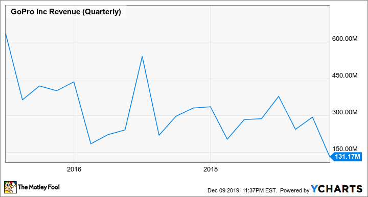 GPRO Revenue (Quarterly) Chart