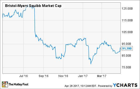 BMY Market Cap Chart