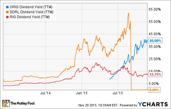 ORIG Dividend Yield (TTM) Chart