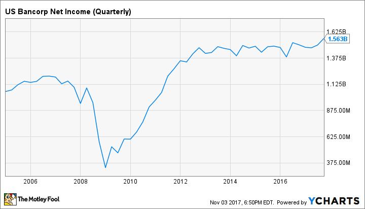 USB Net Income (Quarterly) Chart