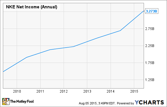 hot sale online 8de02 64ff2 NKE Net Income (Annual) Chart