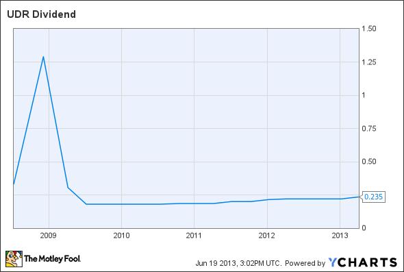 UDR Dividend Chart