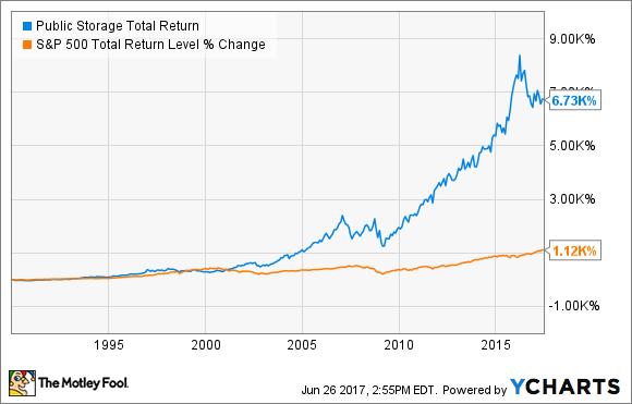 PSA Total Return Price Chart