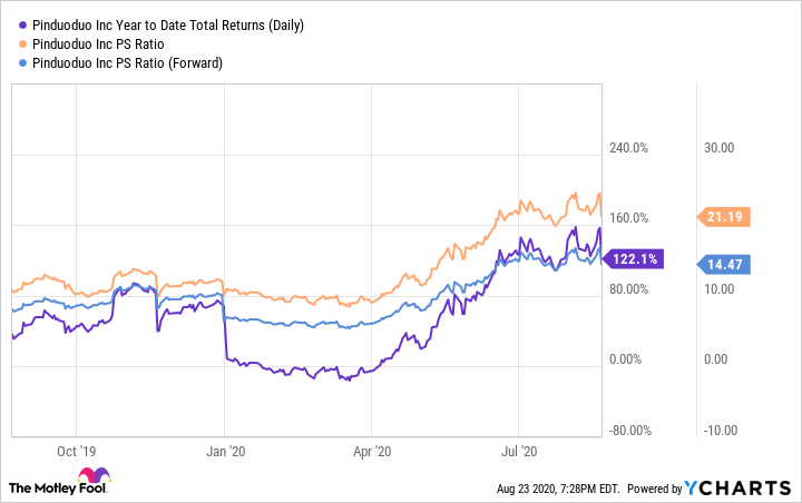 PDD Year to Date Total Returns (Daily) Chart