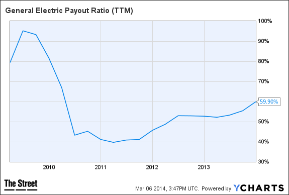 GE Payout Ratio (TTM) Chart