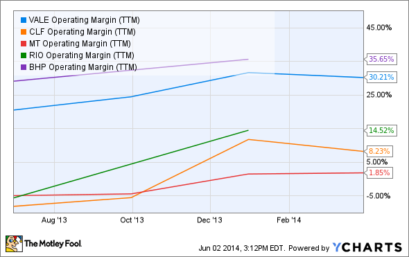 VALE Operating Margin (TTM) Chart