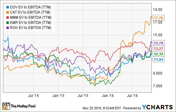 DOV EV to EBITDA (TTM) Chart