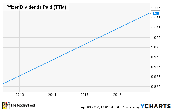 3 Dividend Stocks That Should Pay for the Rest of Your ...
