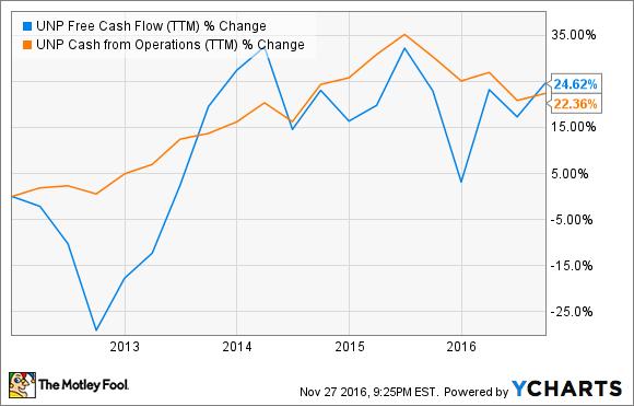 UNP Free Cash Flow (TTM) Chart